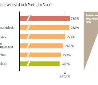 """Kundenverlust durch Preis """"im Store"""" bei Baumärkten."""