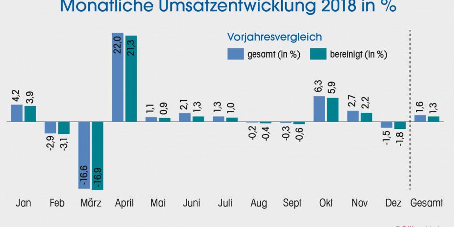 BHB, Monatliche Umsatzentwicklung 2018