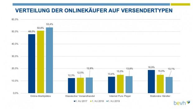 Die Online-Marktplätze decken den größten Teil des E-Commerce ab, wie die BEVH-Zahlen ein weiteres Mal zeigen.