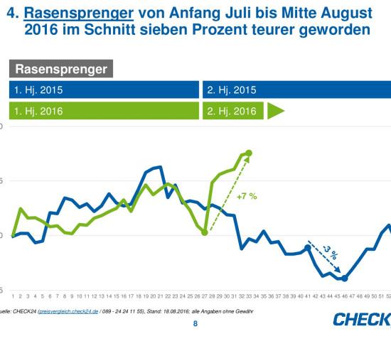 Die Preisentwicklung von Rasensprengern auf Check24.