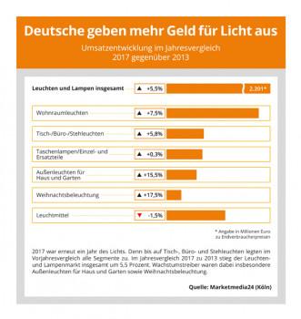 Der Lichtmarkt in Deutschland ist von 2013 bis 2017 um 5,5 Prozent gewachsen, hat Marketmedia24 ermittelt.