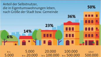 Je größer die Stadt, desto mehr Besitzer von Eigentumswohnungen