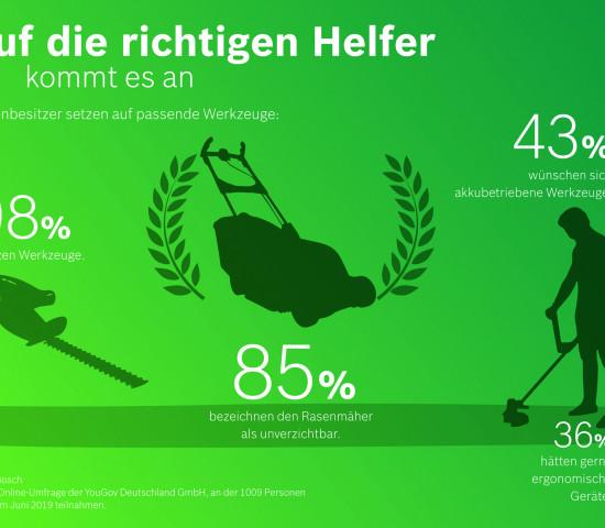 Die Zahlen aus der YouGov-Umfrage für Bosch Power Tools.