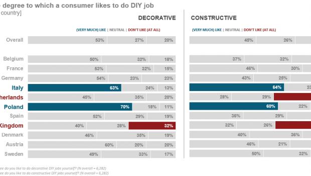 Haben die Verbraucher Spaß daran, DIY-Projekte selbst zu verwirklichen? Für den European Home Improvement Monitor wurde in elf Ländern genauer nachgefragt.