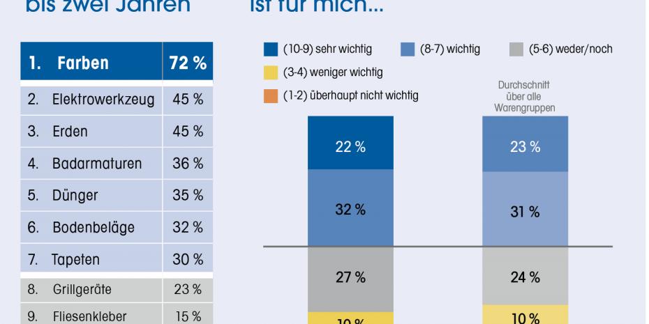 Baumarktstudie 2018, Konzept & Markt, Dähne Verlag