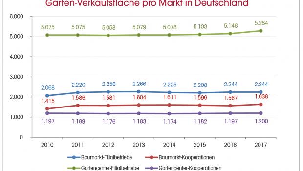 Die Garten-Verkaufsfläche der Standorte in Deutschland hat 2017 im Allgemeinen stark zugenommen. © Dähne Verlag
