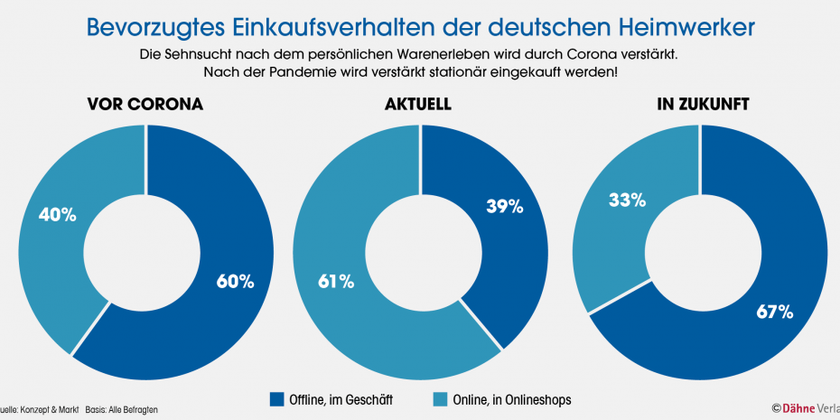 Bevorzugtes Einkaufsverhalten der deutschen Heimwerker