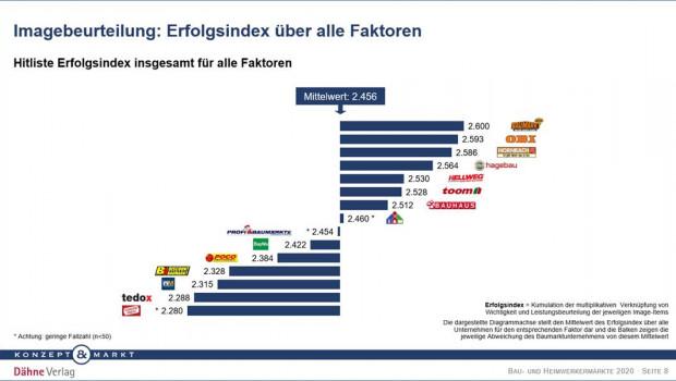 In der Baumarktstudie 2020 von Konzept & Markt und Dähne Verlag liegt Globus Baumarkt mal wieder vorne.