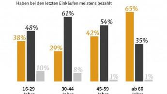 Corona verändert das Bezahlverhalten der Deutschen stark
