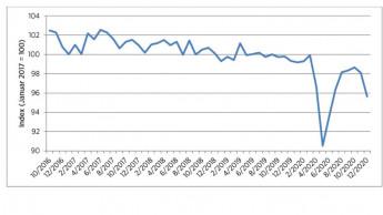 Verbraucherstimmung auf niedrigstem Stand seit sechs Monaten