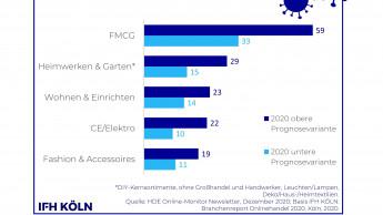 Sortimente für Heimwerken und Garten wachsen online zwischen 15 und 29 Prozent