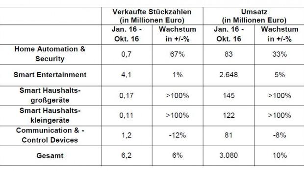 Das GfK-Handelspanel gliedert den Smart-Home-Markt in fünf Produktsegmente auf.