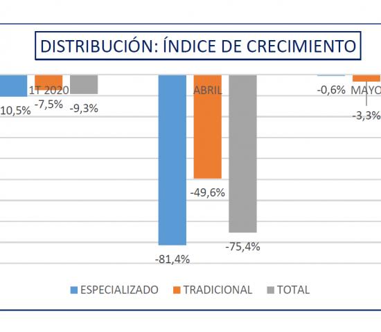 Die AECOCO-Statistik erfasst die Umsatzzahlen getrennt nach Baumärkten und Fachhandlungen.