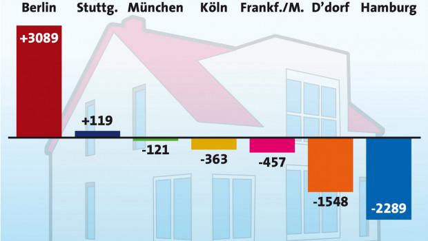 Die Zahl der Baugenehmigungen war 2016 in fünf der sieben größten deutschen Städte rückläufig.