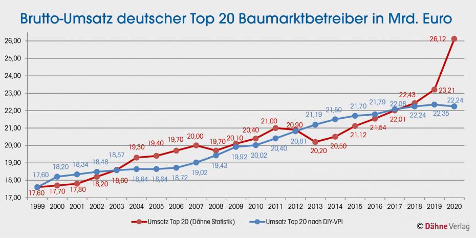 Brutto-Umsatz deutscher Top 20 Baumarktbetreiber in Mrd. Euro