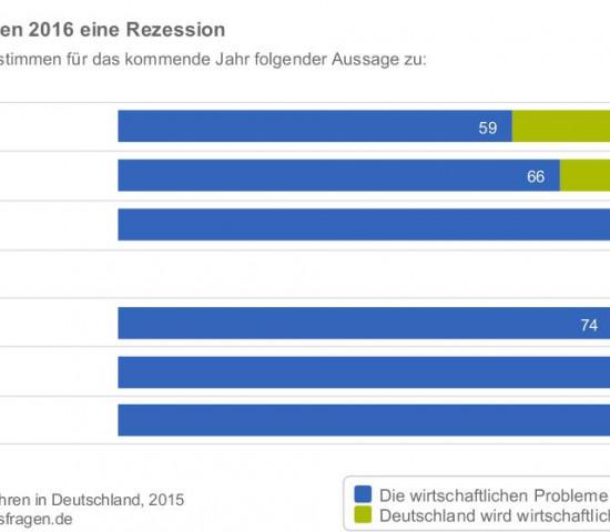 Mehr als drei Viertel erwarten eine Rezession.