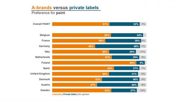 Konsumentenpräferenzen beim Kauf von Farbe in Europa: Insgesamt bevorzugen 61 Prozent die A-Marken. Quelle: European Home Improvement Monitor/USP Marketing Consultancy