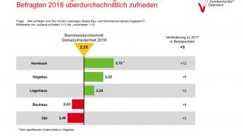 Hornbach führt in der Alpenrepublik bei der Kundenzufriedenheit