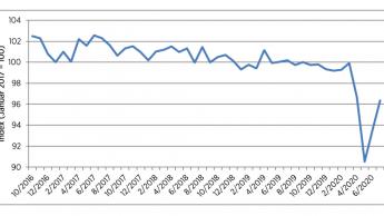 Stimmung der Verbraucher trotz Aufwärtstrend weiter im Corona-Tief