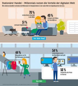 Dass Millennials in die digitale Welt hineingeboren sind, zeige sich auch beim Shoppen, so der Konsumbarometer 2018.