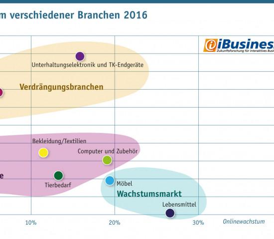 Marktanteile und Onlinewachstum der zehn Branchen im Überblick (Quelle + Grafik: HighText Verlag).