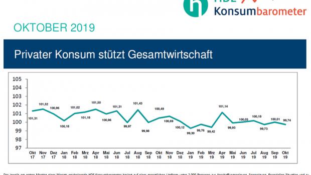 Das HDE-Konsumbarometer erreicht im Oktober fast das Niveau vom August.