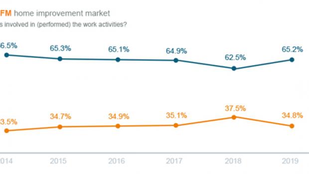 DIY oder DIFM? Diese Anteile hat der European Home Improvement Monitor seit 2014 gemessen.