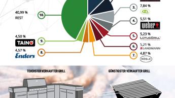 Nach Amazon-Daten: So grillt Deutschland