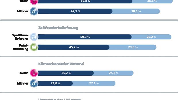 Die aktuelle ECC-Logistikstudie zeigt: Nachbar ist Online-Shoppers Liebling.