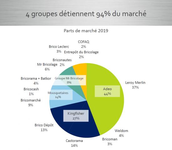 Die Marktanteile der Baumarktgruppen in Frankreich. Quelle: FMB/Inoha