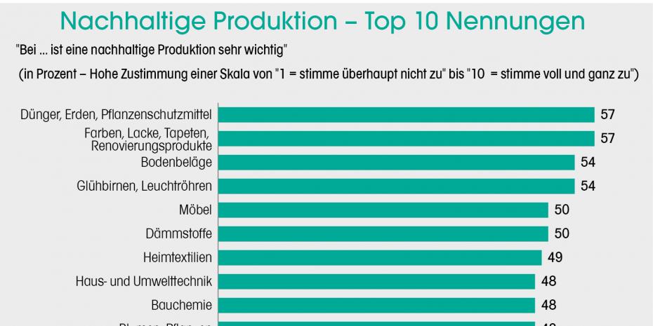 Nachhaltige Produktion - Top 10 Nennungen