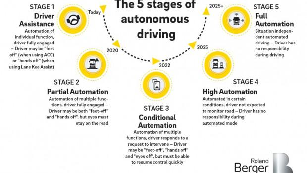 Lkw der Zukunft: Die fünf Stufen des autonomen Fahren von heute bis 2025+. Quelle: obs/Roland Berger.
