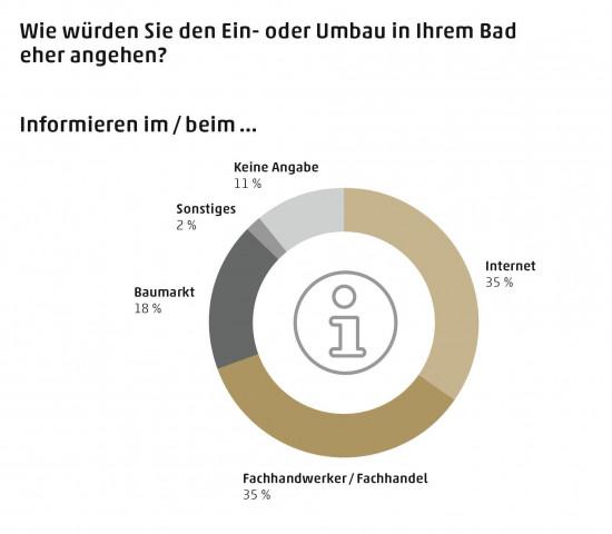 Zwei Drittel der Deutschen würden ihr Bad nur vom Profi renoivieren lassen (Grafik: Elements).