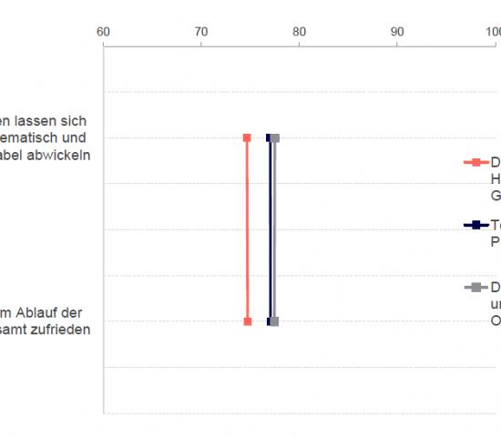 Beim Thema Retoure gibt es klaren Optimierungsbedarf. Darstellung der Mittelwerte (Skala von 1 = trifft überhaupt nicht zu bis 100 = trifft absolut zu).