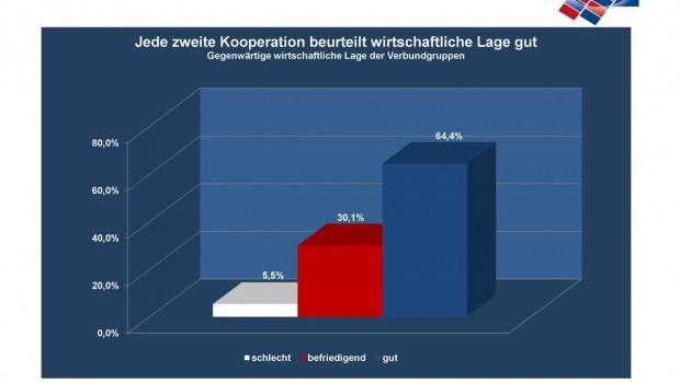In den Kooperationen in Deutschland herrscht derzeit Optimismus vor, so der Mittelstandsverbund ZGB.