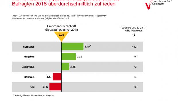 Laut der Service Barometer AG sind Kunden in Österreich mit Hornbach am zufriedensten. Quelle: Kundenmonitor Österreich.