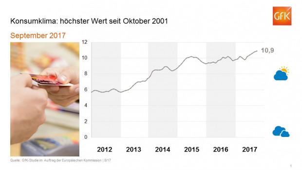 Für September erwartet die GfK den höchsten Wert des Konsumklimaindex seit Oktober 2001.