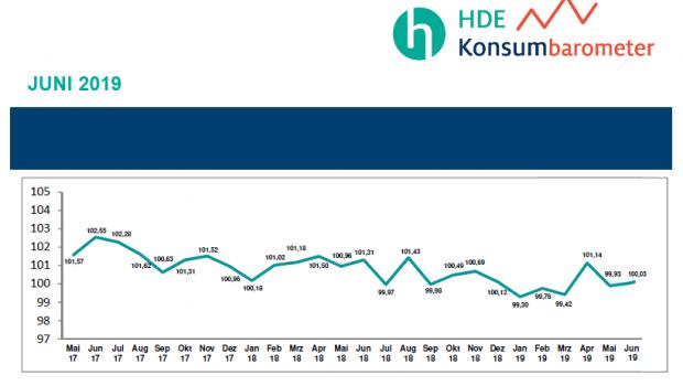 Das HDE-Konsumbarometer erscheint monatlich und basiert auf einer Umfrage unter 2.000 Personen.