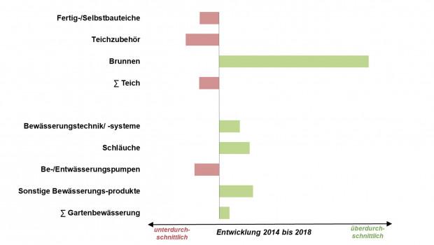 """Der """"Branchenfokus Wasser im Garten"""" von IFH Köln und IVG dokumentiert die Entwicklung von sieben Warengruppen."""