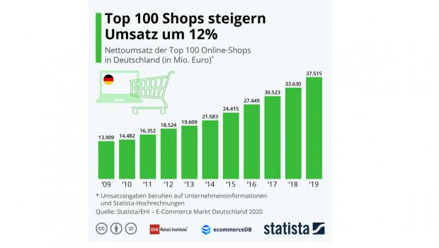 Die 100 größten Online-Shops in Deutschland haben ihren Umsatz 2019 insgesamt um knapp 12 Prozent erhöht.