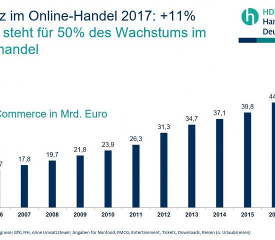 Der Online-Handel trägt maßgeblich zur Umsatzsteigerung im Einzelhandel bei.