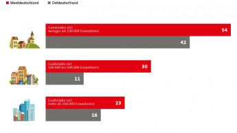 Wohneigentum in Deutschland: Eine Frage der Region