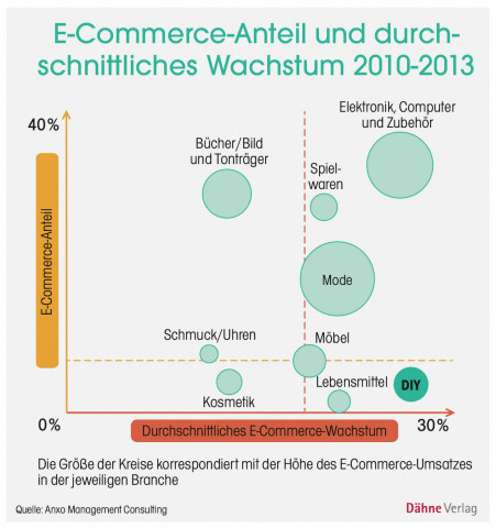 Grafik, E-Commerce-Anteil