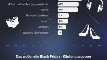Nur vier Prozent wollen sicher am Black Friday zuschlagen
