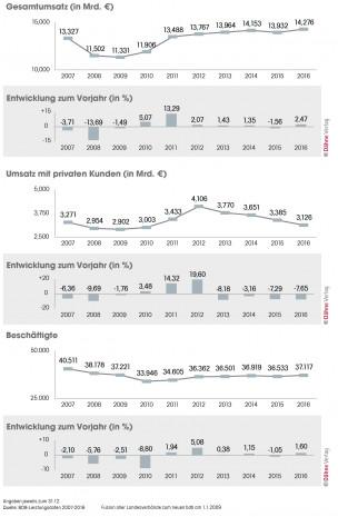 Baustoff-Fachhandel, Statistik