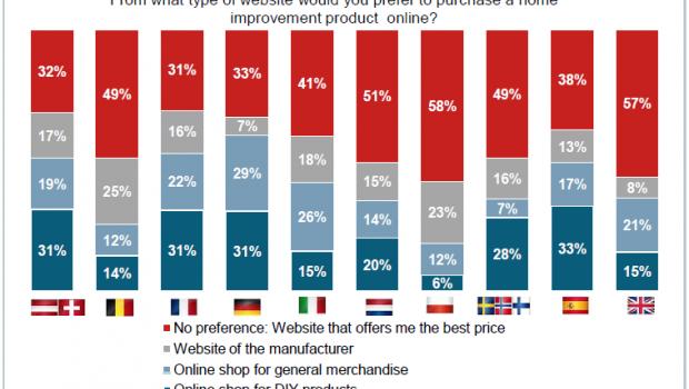 Die Präferenzen im Online-Handel sehen in Europa recht unterschiedlich aus, wie aus dem European Home Improvement Monitor hervorgeht.