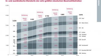 In- und ausländische Standorte der zehn größten deutschen Baumarktbetreiber