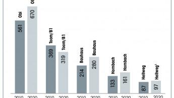 Top 5 Baumärkte, Franchise- und Fachmarktunternehmen im Vergleich