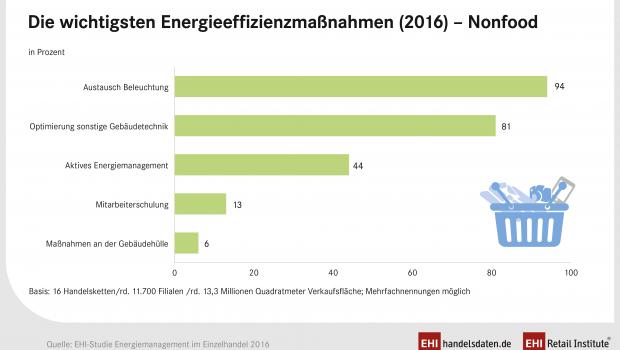 Die Beleuchtungstechnik ist der wichtigste Faktor bei Investitionen des Nonfood-Handels in die Energieeffizienz.