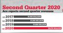 Ace Hardware meldet Rekordwachstum im zweiten Quartal